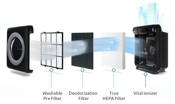Coway AP-1512HH Filtration System