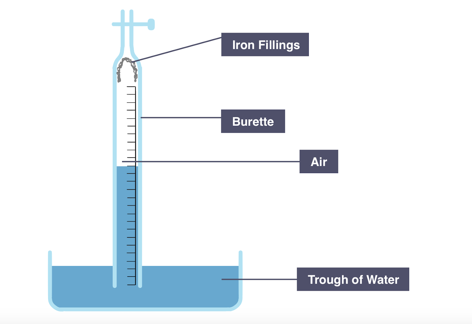 Igcse chemistry 2017 210 understand how to determine the diagram showing the use of iron to calculate percentage volume of oxygen in air pooptronica Images