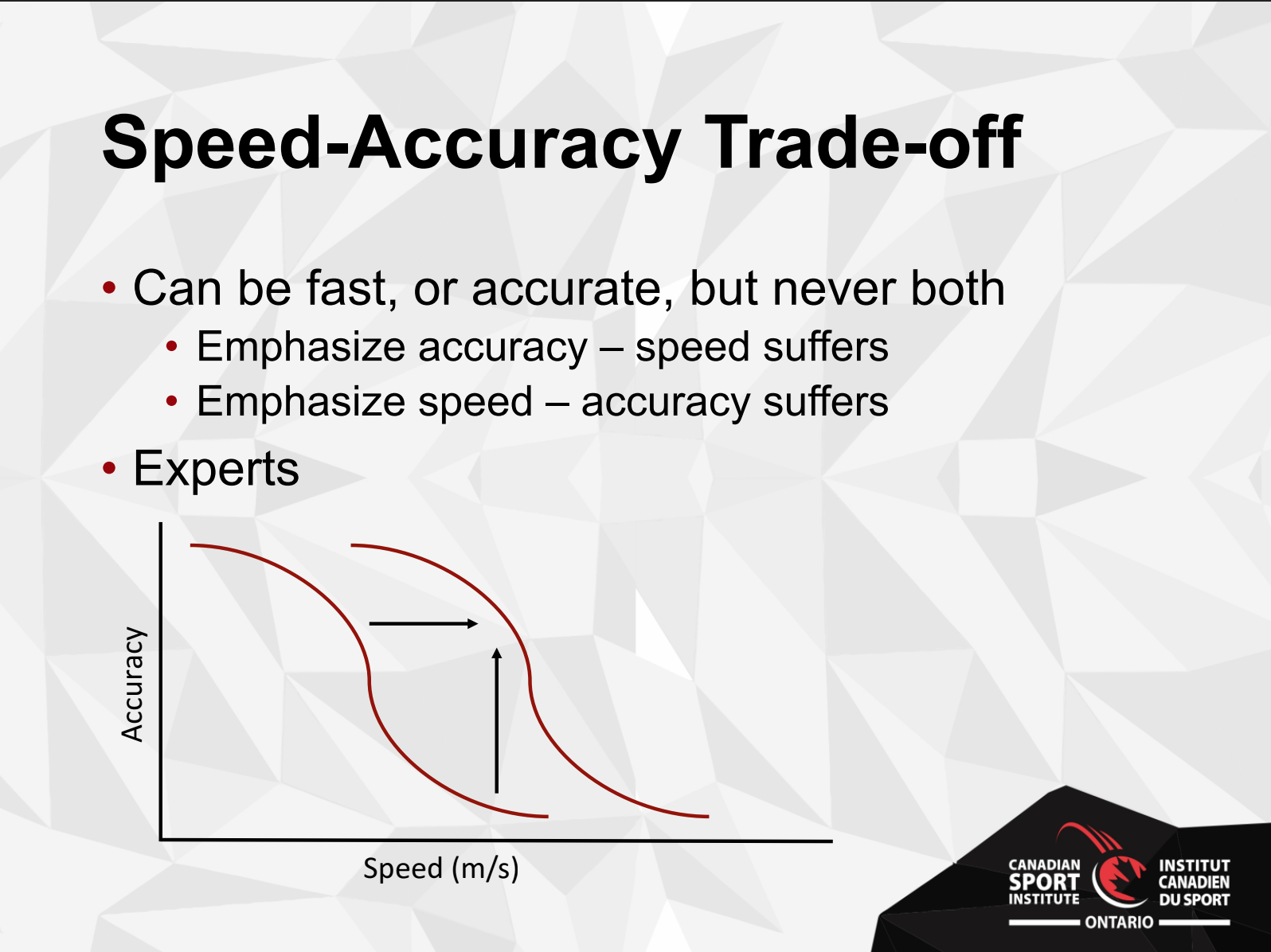 Image Of Speed-Accuracy Trade-Off