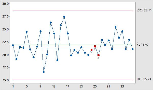 Controle estatístico de processo: o que é e como analisar