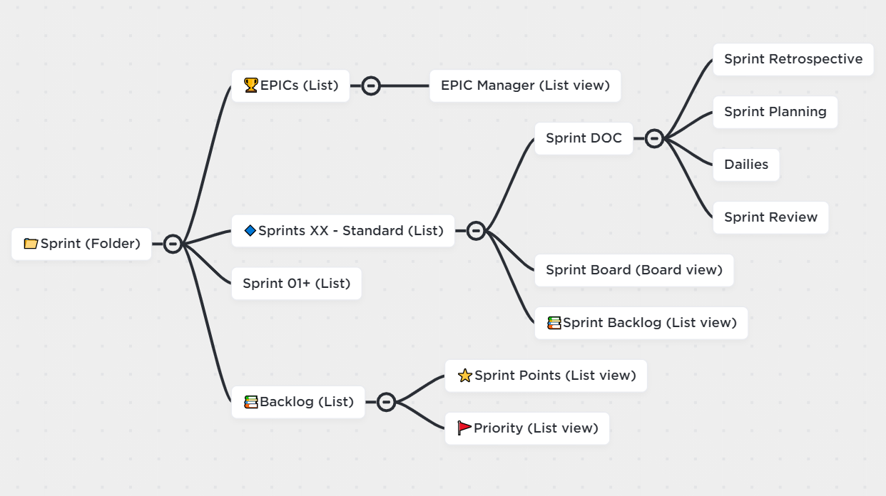 Sprint structure in ClickUp
