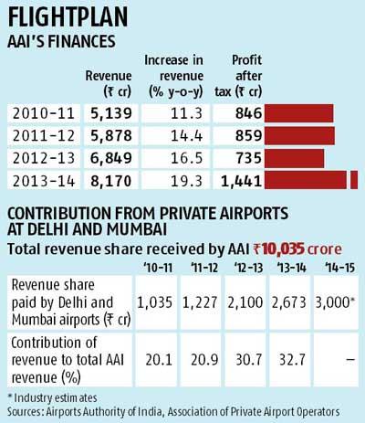 AAI Finances