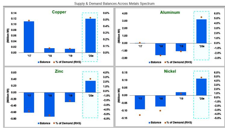 balance de l'offre et de la demande en métaux industriels