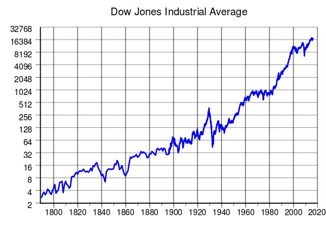 640px-Dow_Jones_Industrial_Average.svg.png