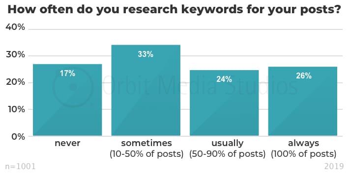 инфографика проведение предварительного анализа ключевых слов