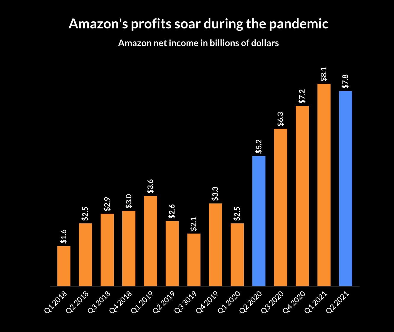 Финансовый отчет Amazon за II квартал 2021