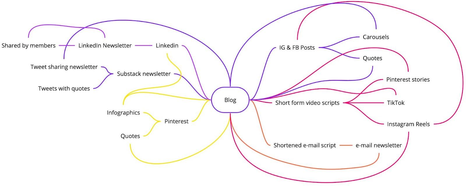 Bashimedia content strategy