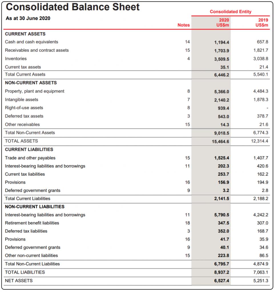 Should I Buy CSL Shares, CSL Shares price today, CSL Shares, CSL Balance sheet
