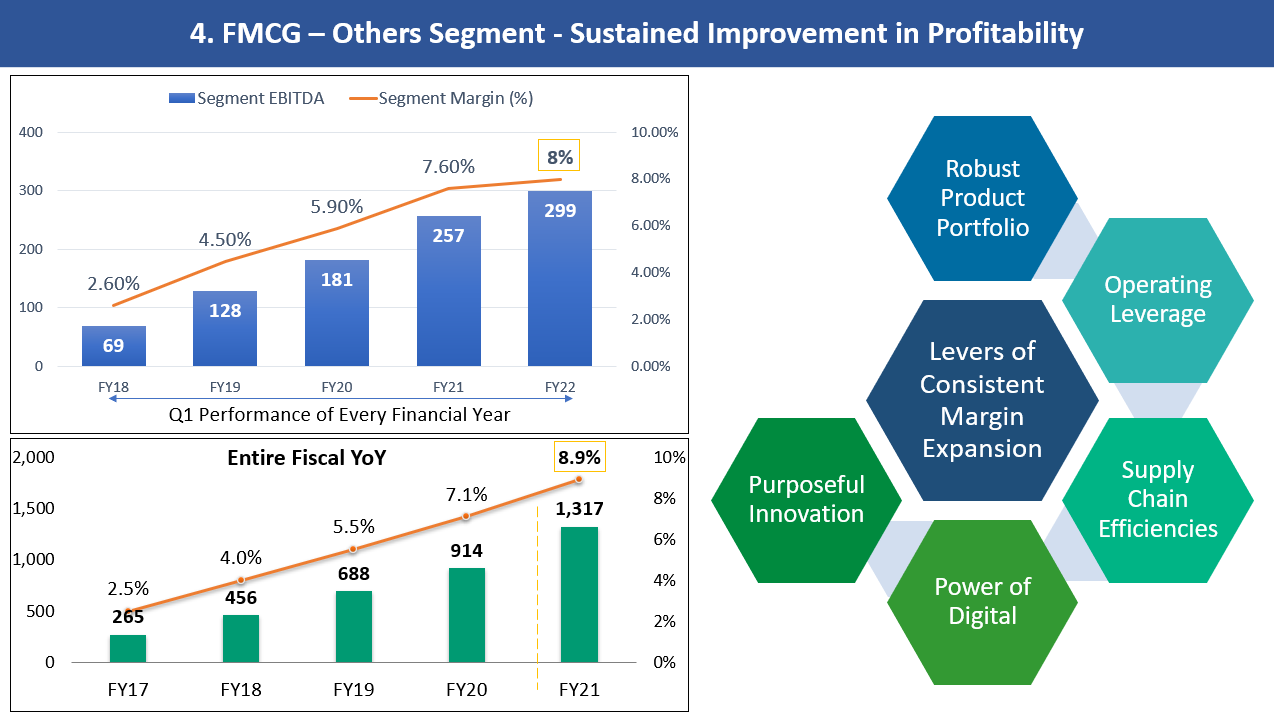 ITC Limited: FMCG-Others Segment: Sustained Improvement in Profitability