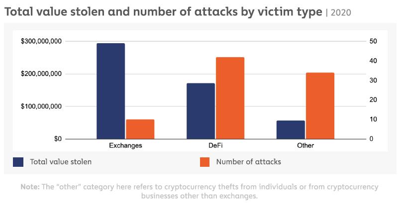 Total des sommes perçus et/ou volés par rapport au nombre d'attaques