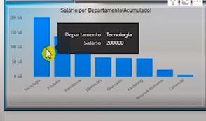 gráfico de salário por departamento