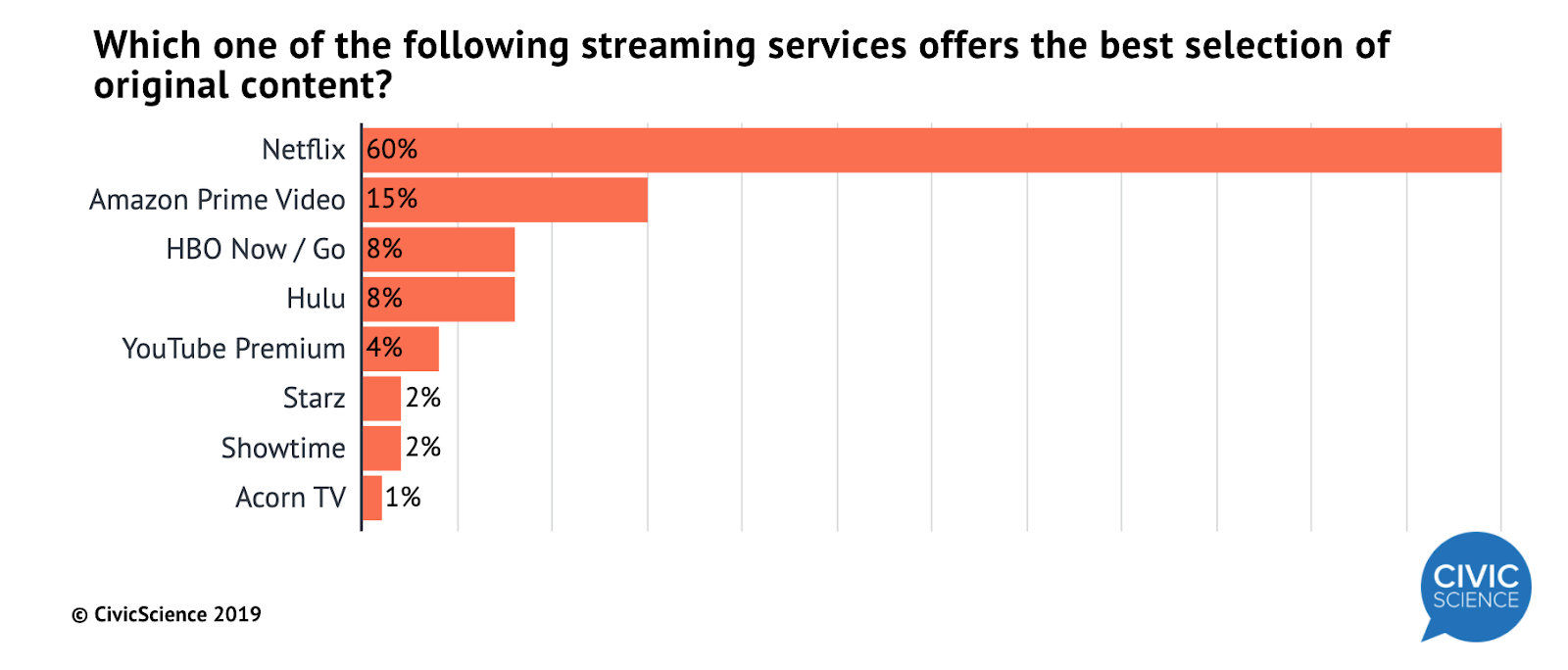 Create a streaming service: Must-have features