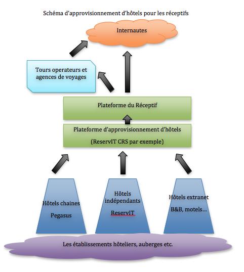 Schéma d'approvisionnement d'hôtels pour les réceptifs