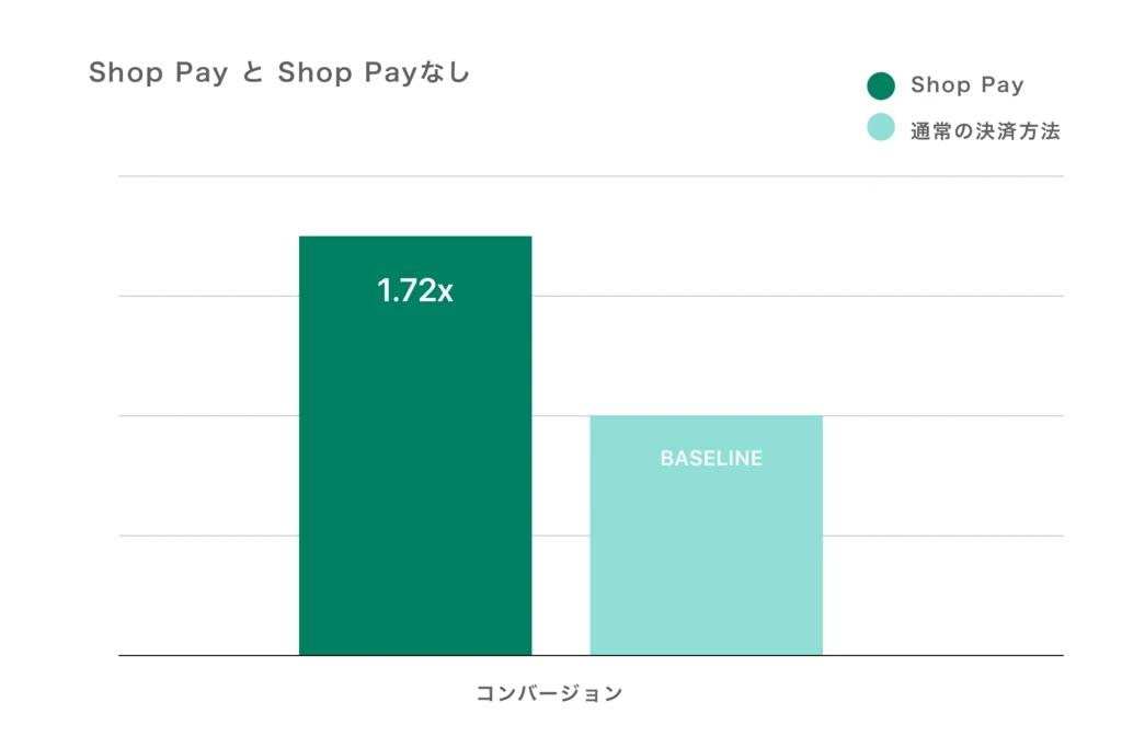 Shop Payでの支払いは通常の支払いよりも70%速く、ShopifyストアでShop Payを有効にすることで、リピーターの購入率が最大18%改善したというデータがあります。また、Shop Payで決済できる10,000店舗を対象に調査を行った結果、通常の決済方法と比較して、Shop Payを利用した方が注文単位のコンバージョンが平均1.72倍高くなったというデータもあります。