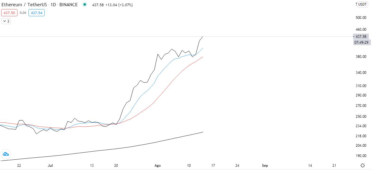 Tendencia de ETH a corto plazo. Fuente: TradingView.