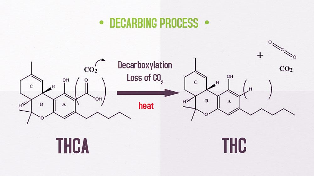 Decarboxylation: How to Decarb Weed The Right Way (Temperature Chart)