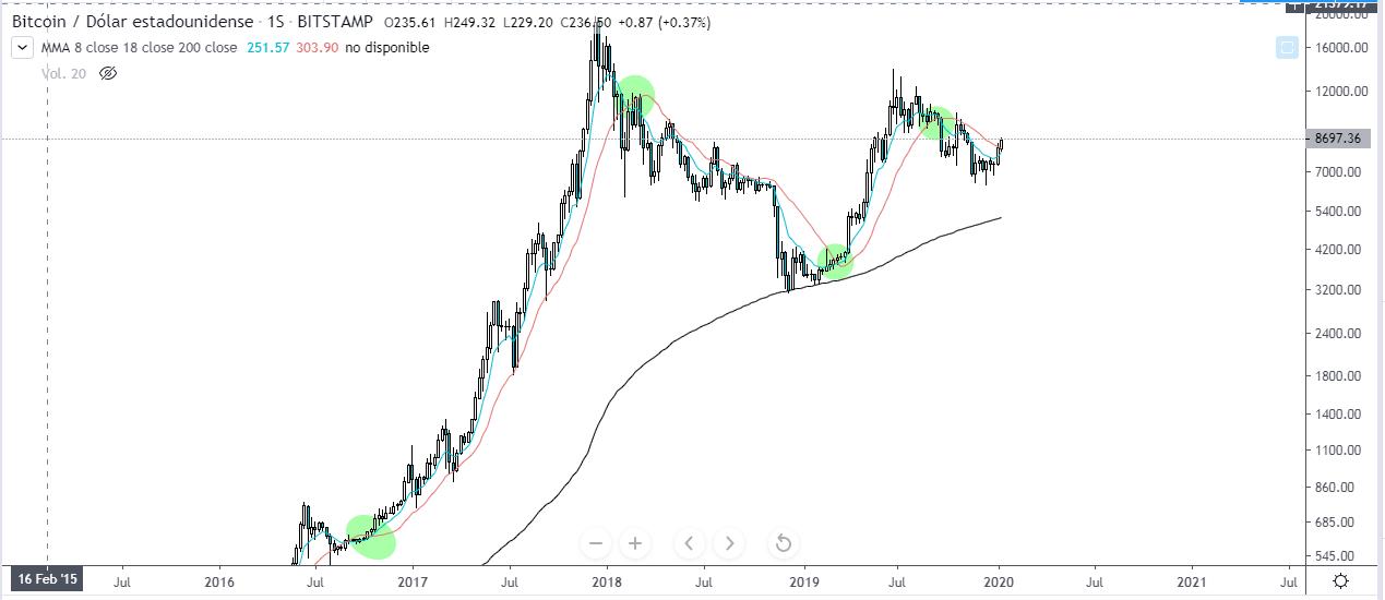 Gráfico semanal de Bitcoin vs Dólar estadounidense