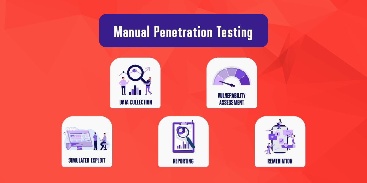 Manual Penetration Testing Process