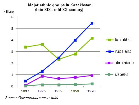 File:Kazakhstan, USSR demographics.png