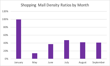 Shopping Mall Density Ratios by Month chart showing data January, May, June, July, August and September 2020.
