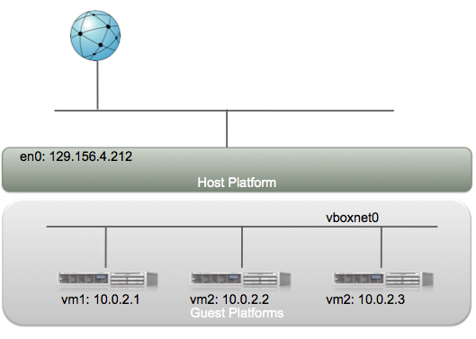 1001 Notes: Networking In VirtualBox