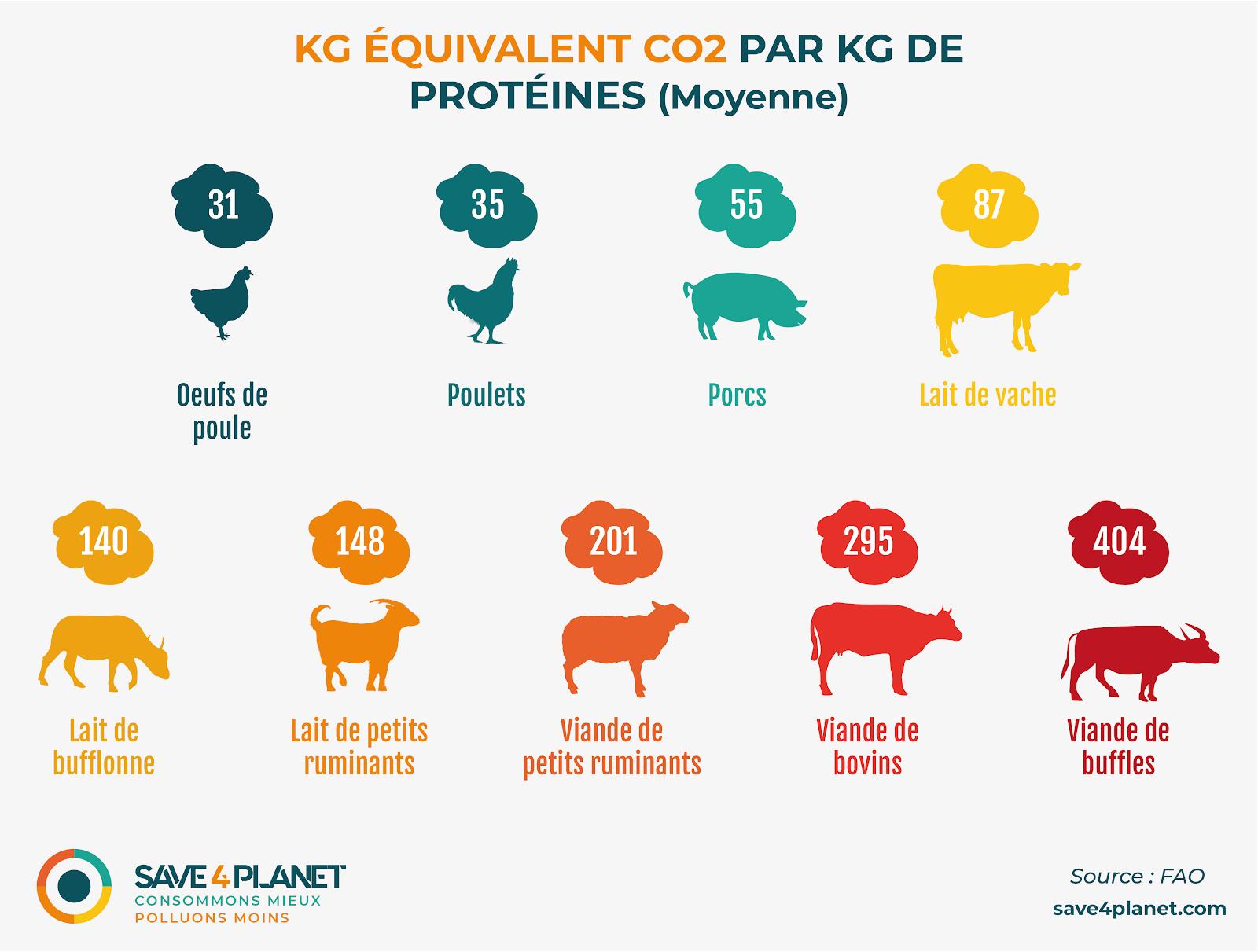 CO2 par Kg de viande