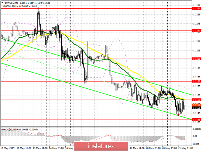 InstaForex Analytics: EUR/USD: plan for the American session on May 21. A good indicator of consumer confidence stopped the fall of the euro