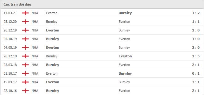 10 cuộc đối đầu gần nhất giữa Everton vs Burnley