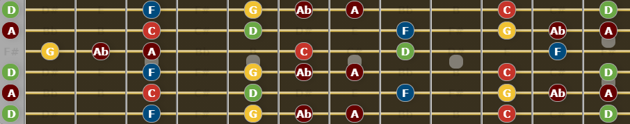 Guide to Open D tuning - D Minor Blues Scale