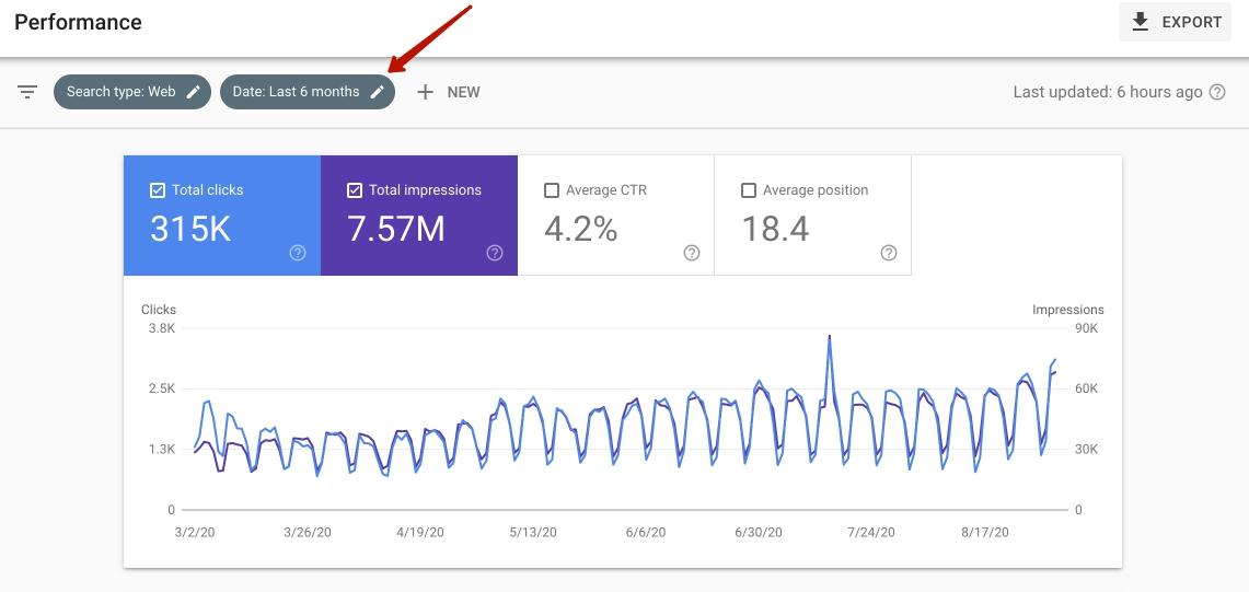 Данные из Google Search Console за последние 6 месяцев
