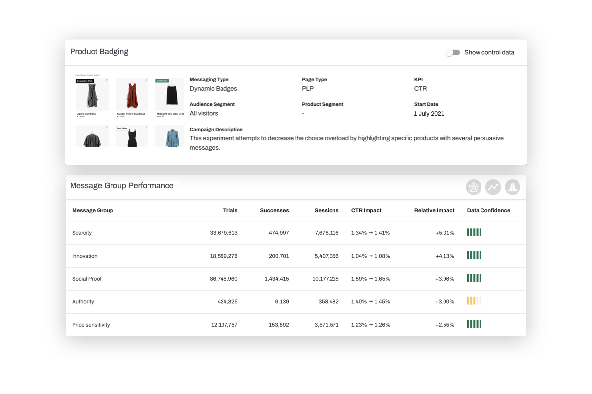 eCommerce product analytics behavioral messages