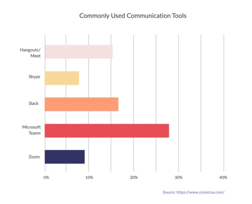 A bar chart of commonly used communication tools for effective communication in the virtual workplace