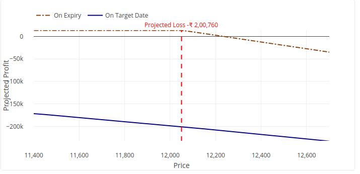 Selling options without managed vega risk