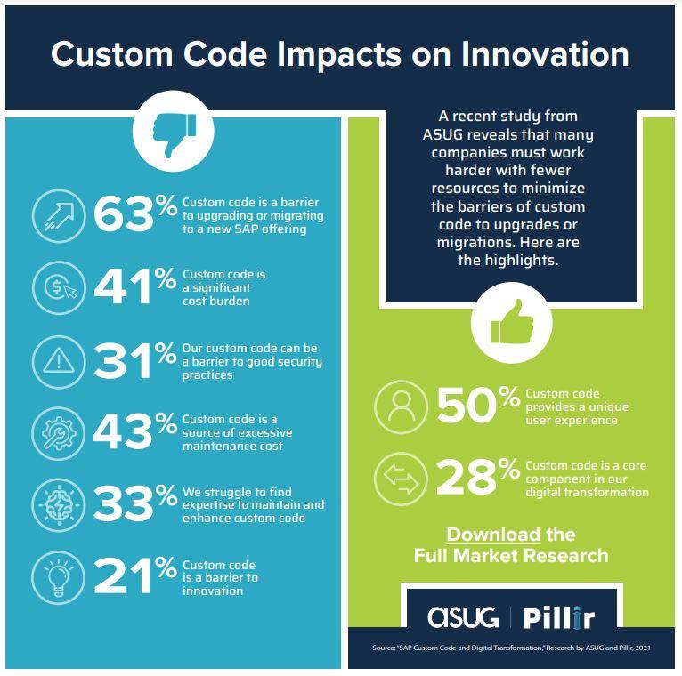 SAP custom code market research   Pillir