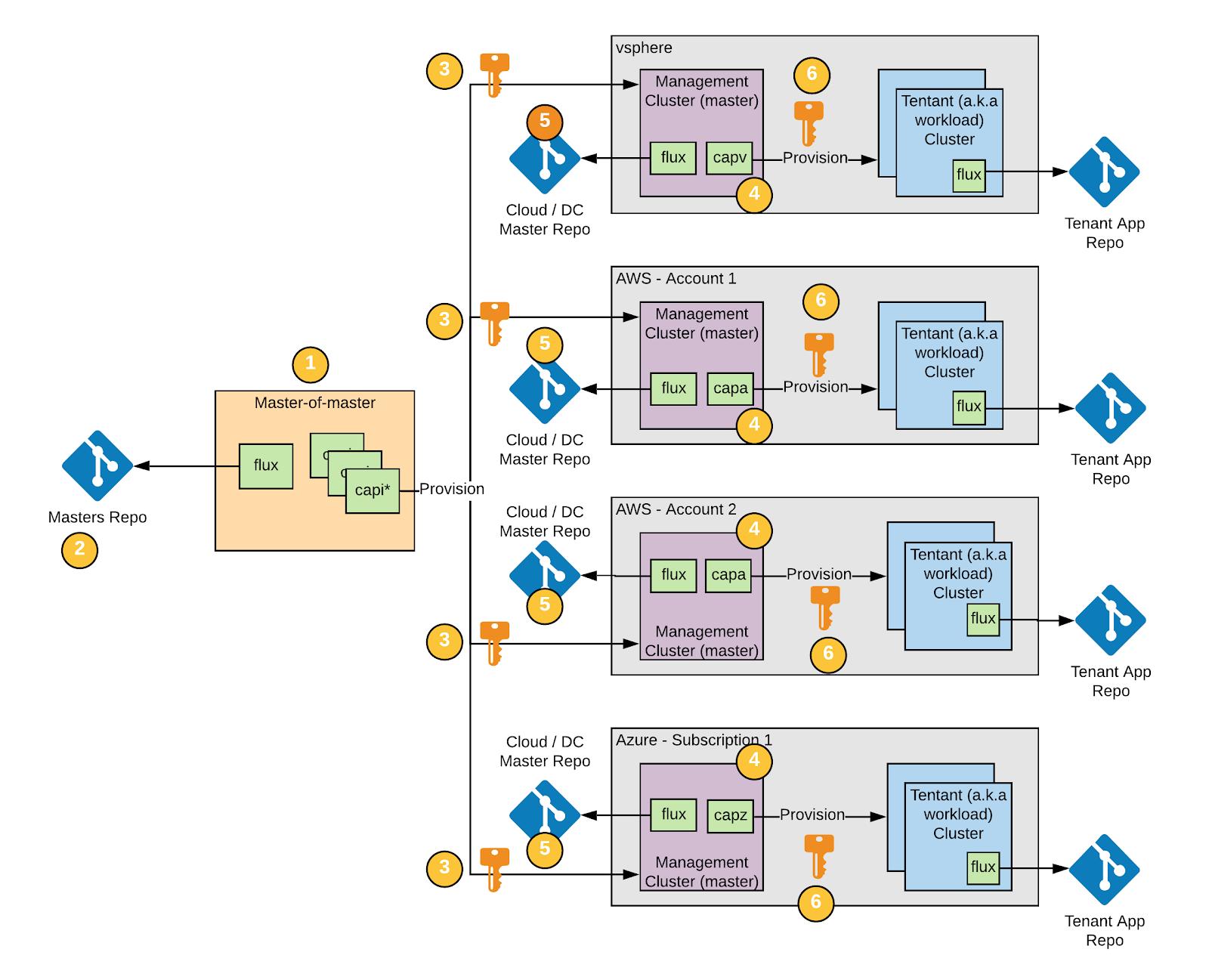 GitOps on AWS: Codifying Multiple-cloud operations 58