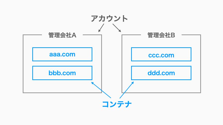 ■アカウントとは コンテナを管理するグループをアカウントといい、一般的にサイトの管理会社ごとに1アカウントで分けます。  ■コンテナとは 実際にタグを設置するサイトのことをコンテナといい、一般的にサイト(ドメイン)ごとにコンテナを分けます。