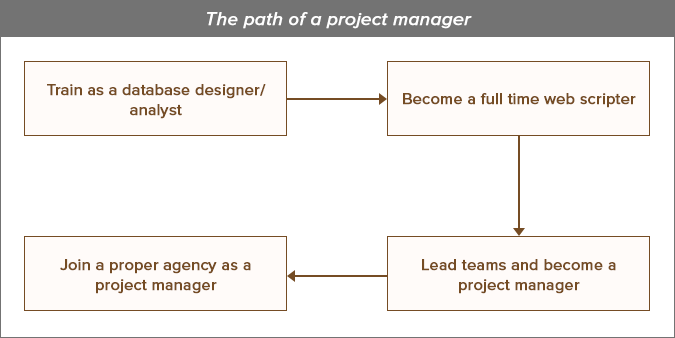 What is a Digital Project Manager (and How to Become One)