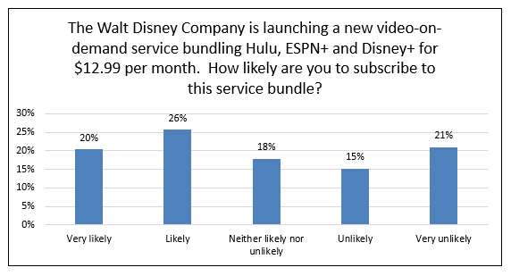 Chart showing how likely a subscription to Disney + streaming services is likely. Y-axis is 0% to 30%, X-axis is very likely, likely, neither likely, nor unlikely, unlikely, very unlikely. 20% answered very likely, 26% answered likely, 18% answered neither likely, nor unlikely. 15% answered unlikely. 21% answered very unlikely.