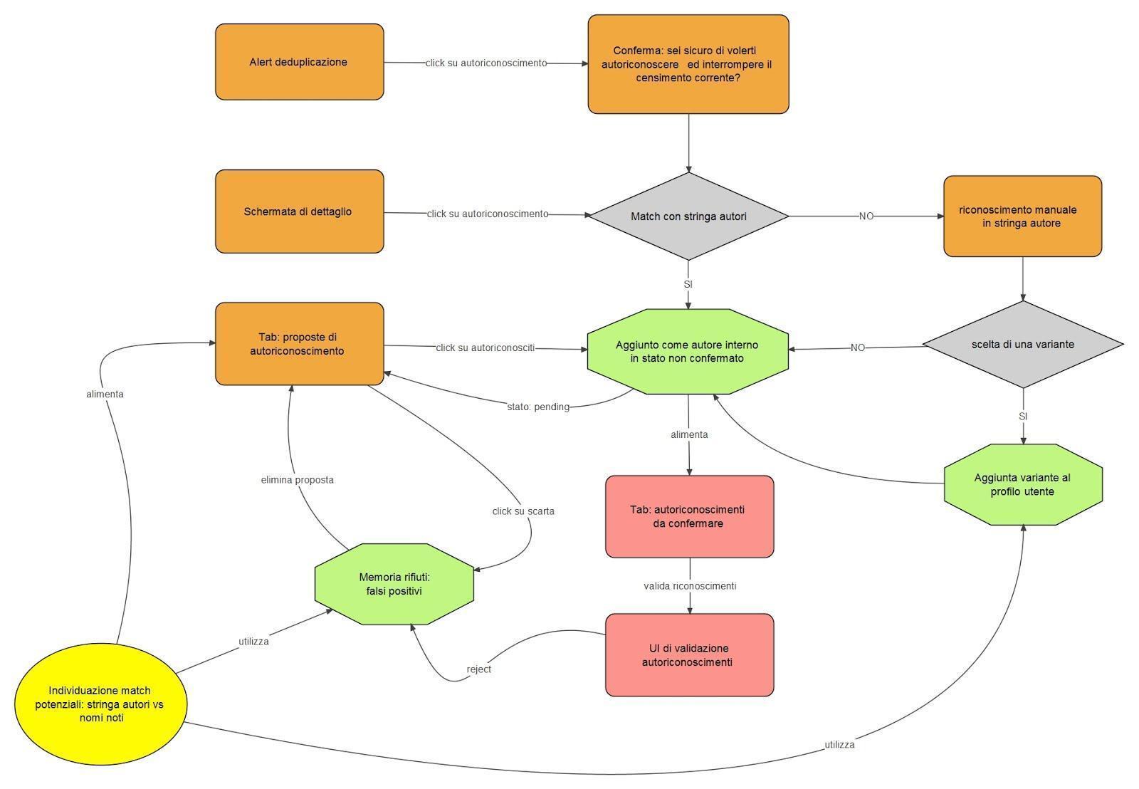 mappa-autoriconoscimento-copy.jpeg
