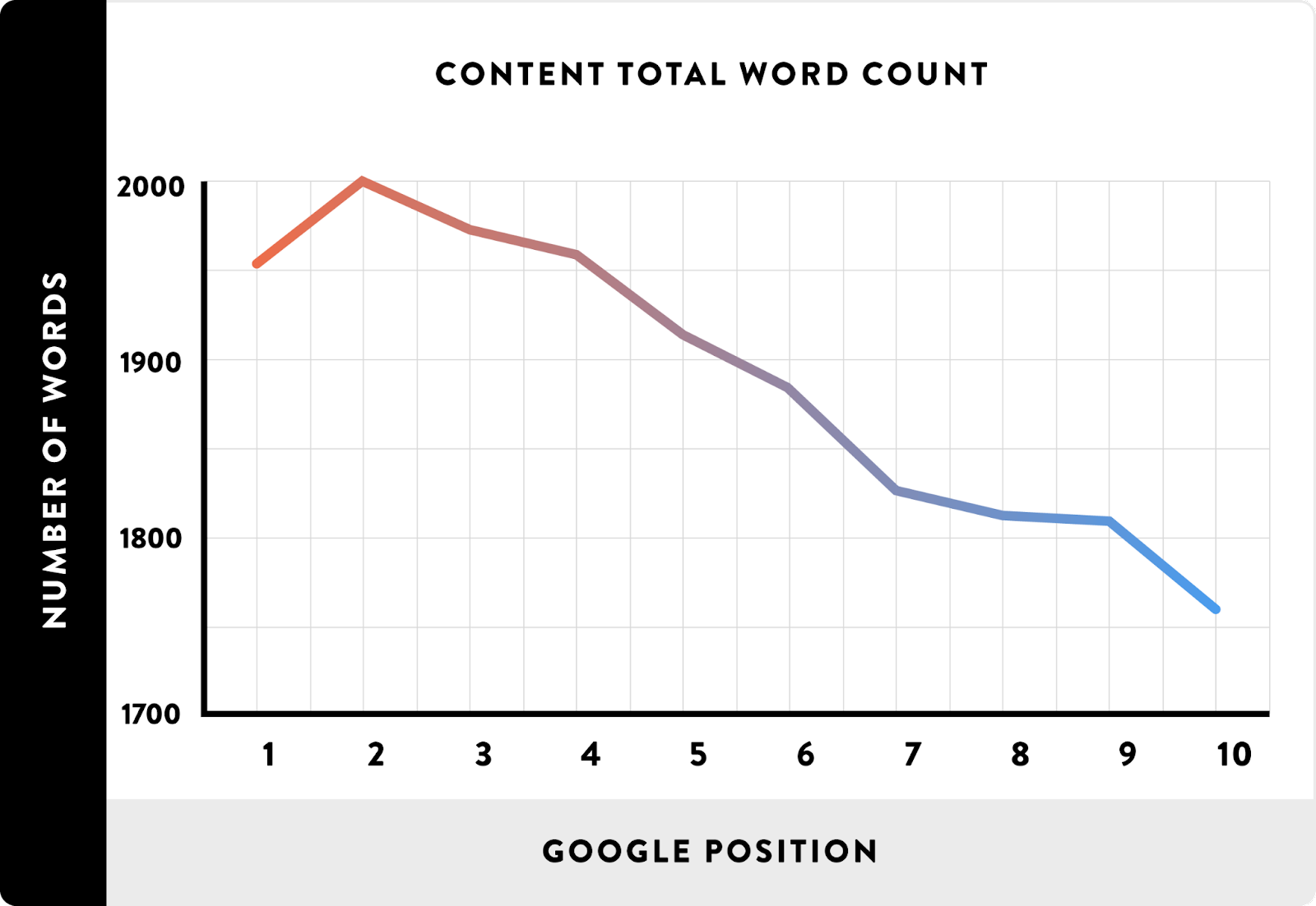 A chart showing correlation between ranking and the total content words.
