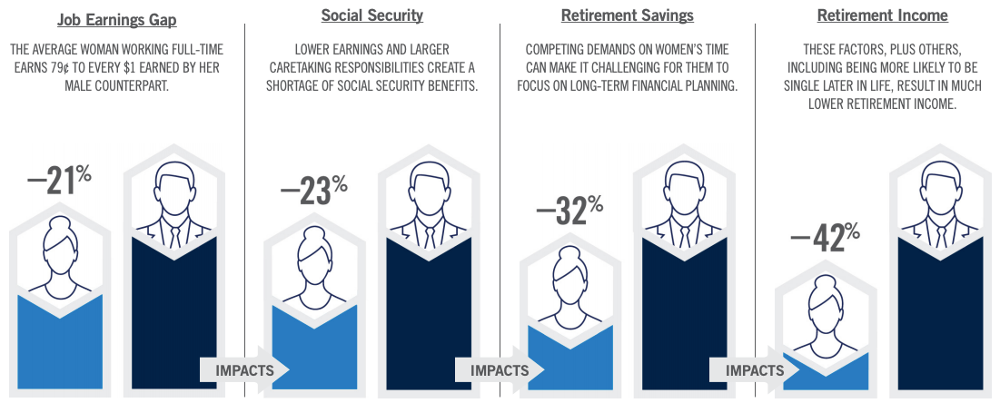 Prudential's report of gender differences in earnings and savings