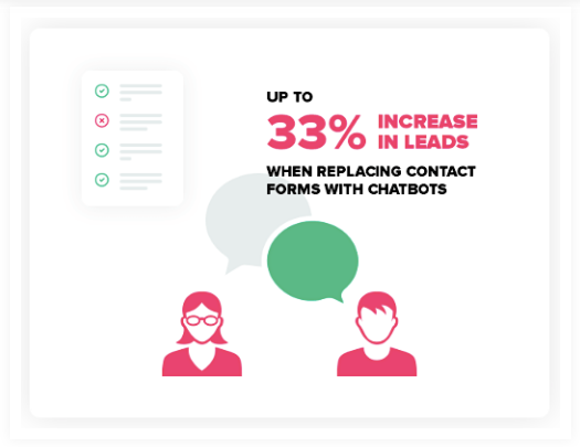 What is Chatbot and Why It's Important in Sales Funnel