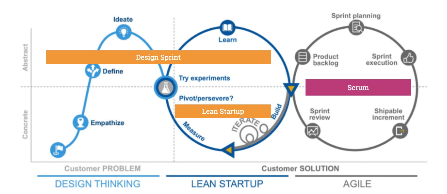Design Sprints und Lean Startup eigenen sich in frühen Explorationsphasen, Scrum dagegen erst für die kontinuierliche Umsetzung eines Vorhabens.