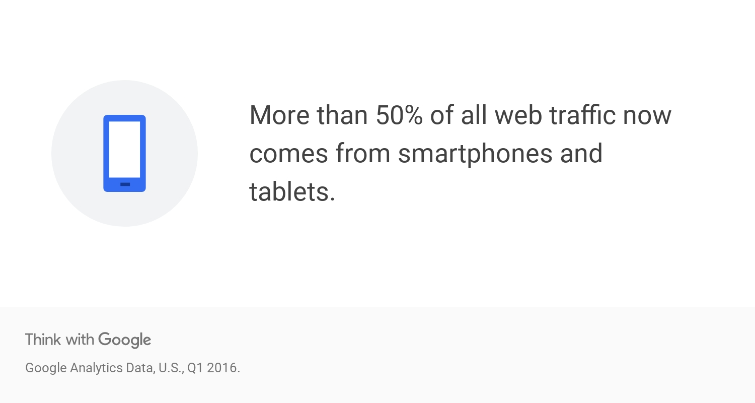 More than 50% of all web traffic now comes from smartphones and tablets