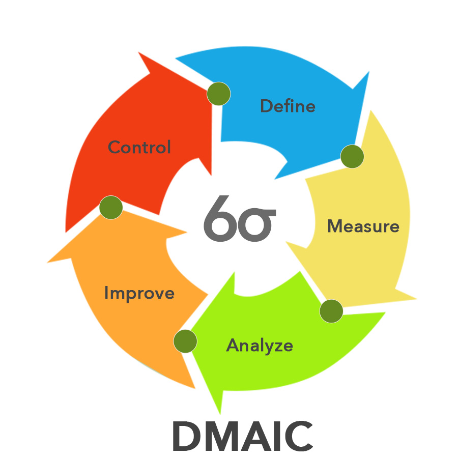 Six Sigma Course and Six Sigma Certification