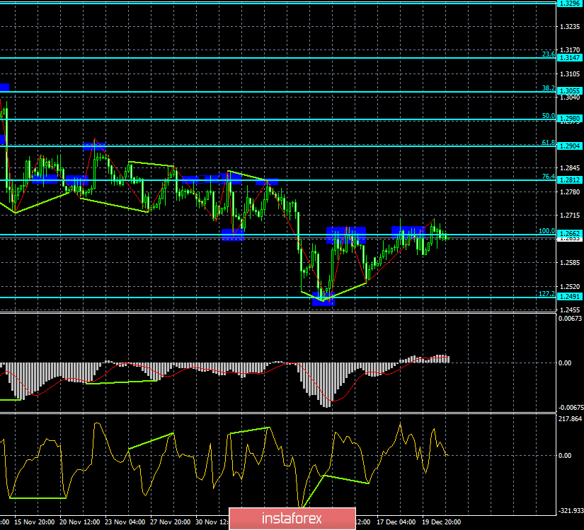 Analysis of the GBP / USD Divergences for December 21. The pound cannot pass the level of 1.27. New fall?