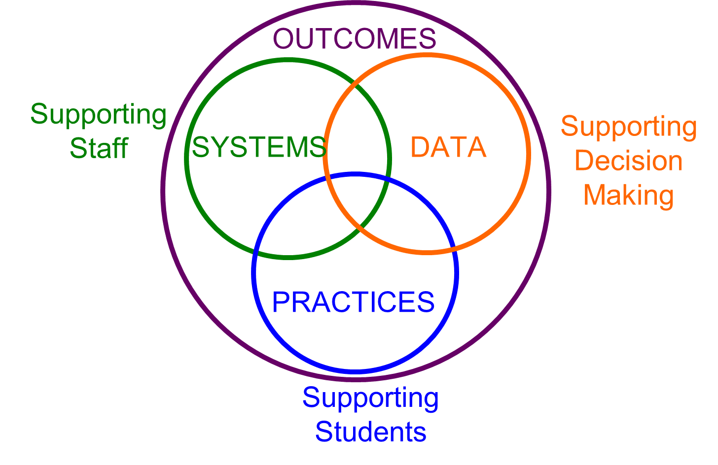 Implementation Logic Divisions and schools determine outcomes or measurable goals for improvement through the analysis of multiple data sources. Data supports all decision making. Decisions are made to select specific evidence based practices and implement them with fidelity based on the needs identified in the data. Systems are put in place to support the adults in the implementation of practices.