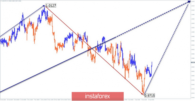 InstaForex Analytics: Simplified wave analysis of USD / CHF for January 15