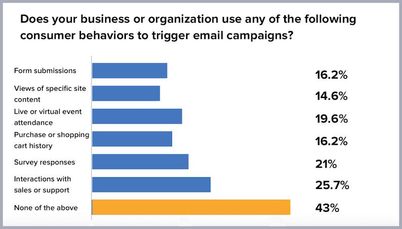 consumer behavior chart