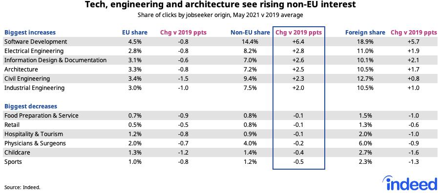 """Table titled """"Tech, engineering and architecture see rising non-EU interest."""""""